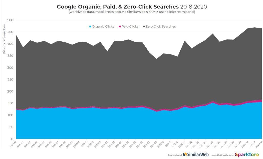 Evolução ta taxa de clic no motor de busca Google