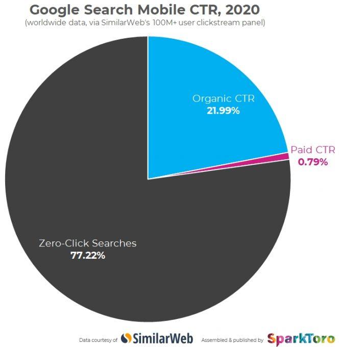 A tendência Zero-Click nos telemóveis