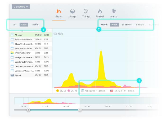 Gráfico da opção Apps do Glasswire
