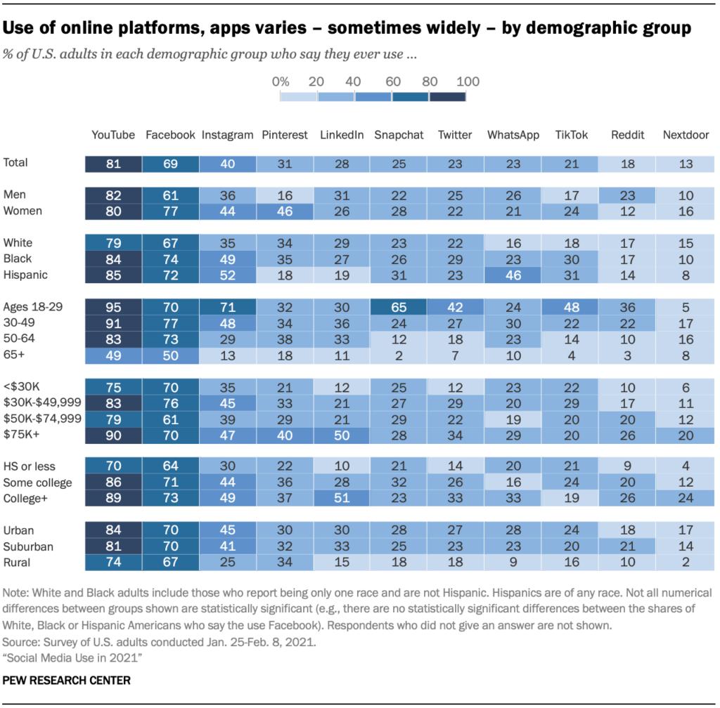 Gráfico da idade dos utilizadores de redes sociais nos Estados Unidos