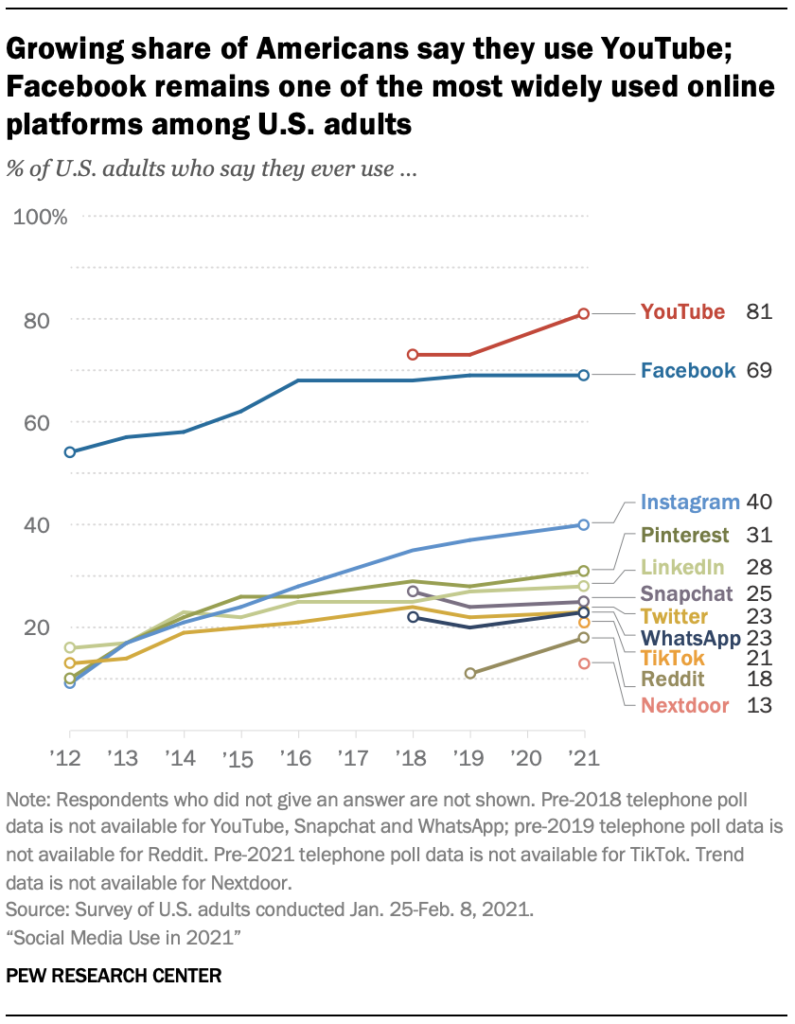 Gráfico das redes sociais mais popular nos Estados Unidos @Pew Research Center