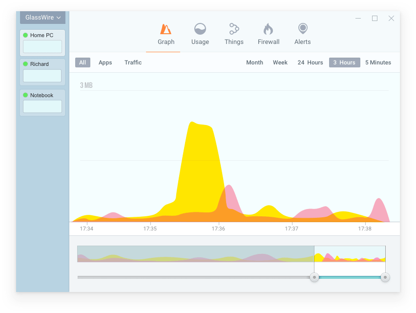 Representação visual da atividade de rede de um computador nas últimas 3 horas