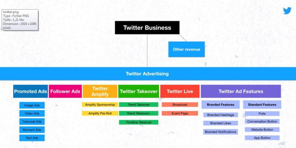 O Twitter simplifica as suas ofertas publicitárias.