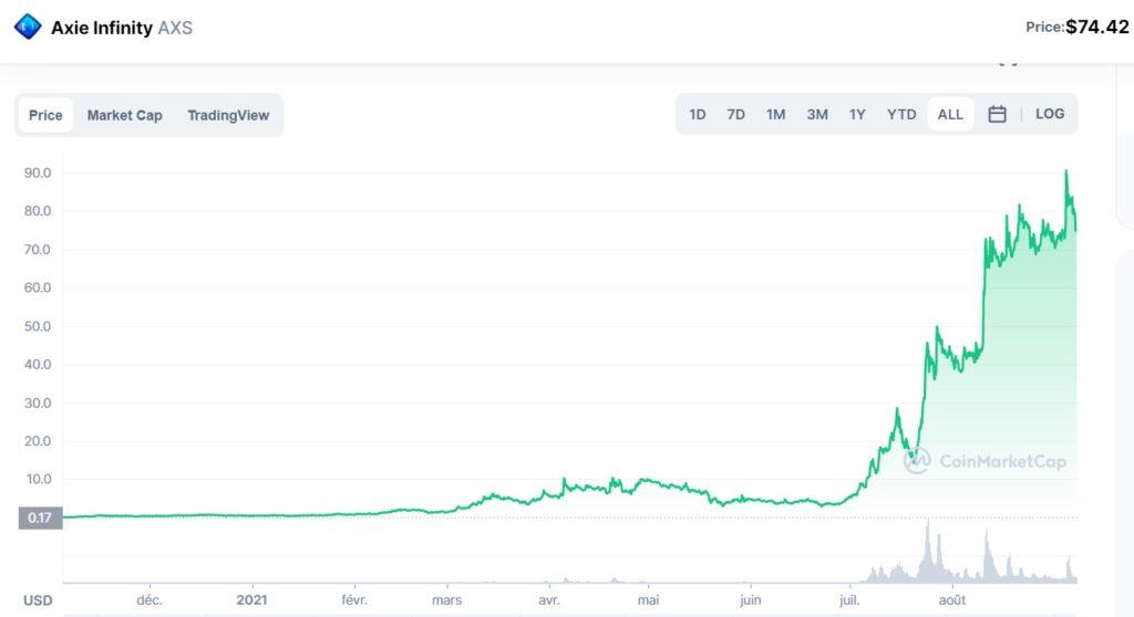Evolução do valor to token AXS da Axie Infinity